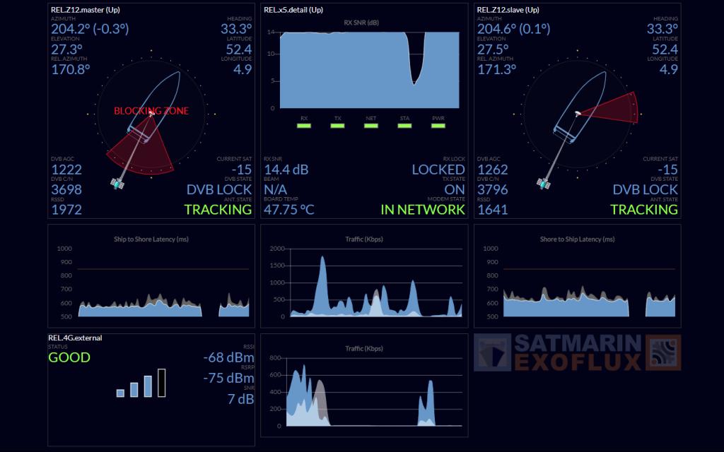 Maritime VSAT Monitoring